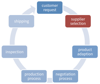 Supplier-Research-Advantage
